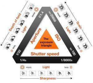 مثلث عکاسی چیست؟؟